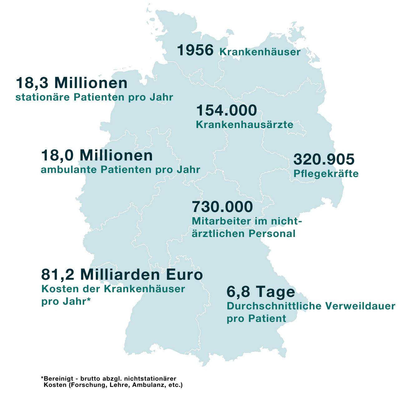 Krankenhäuser in Deutschland